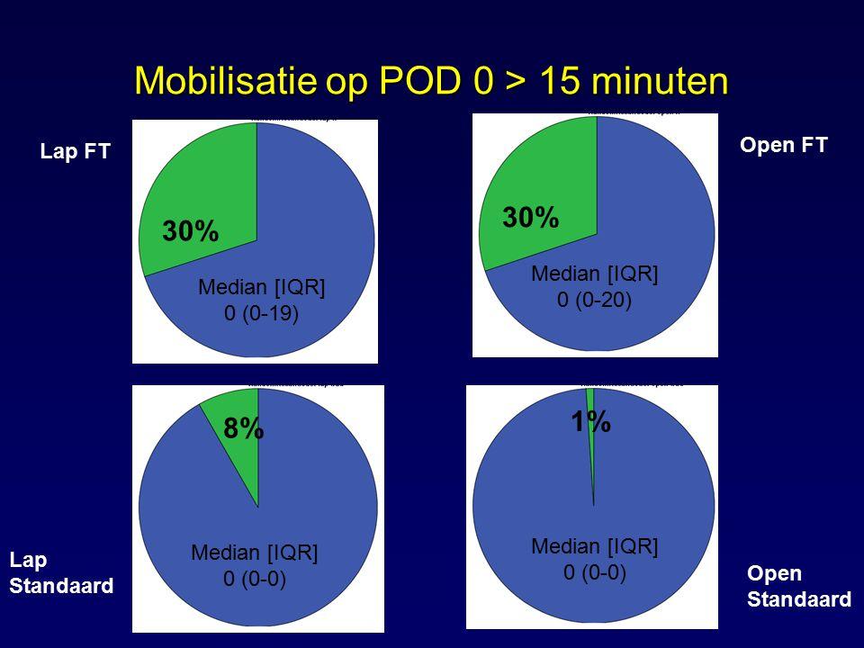 Mobilisatie op POD 0 > 15 minuten