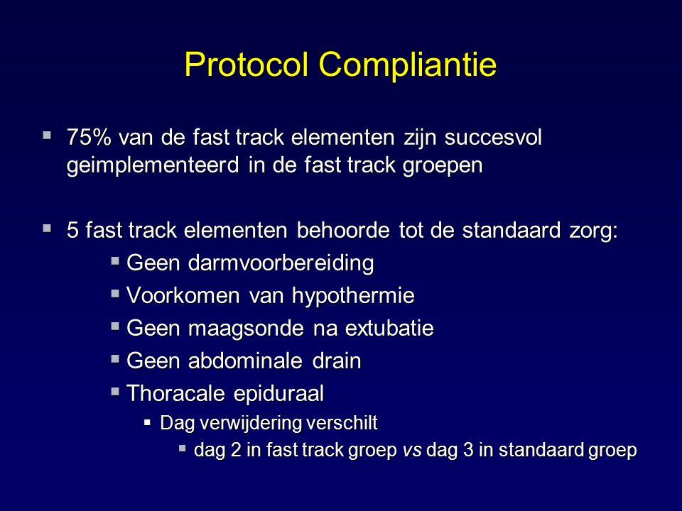 Protocol Compliantie 75% van de fast track elementen zijn succesvol geimplementeerd in de fast track groepen.