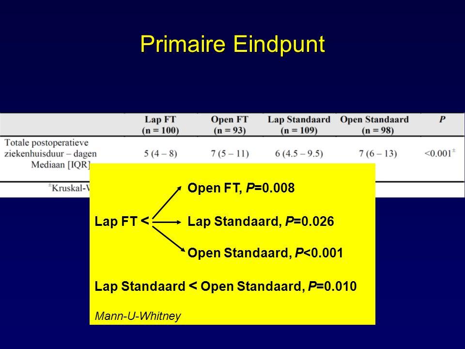 Primaire Eindpunt Open FT, P=0.008 Lap FT < Lap Standaard, P=0.026