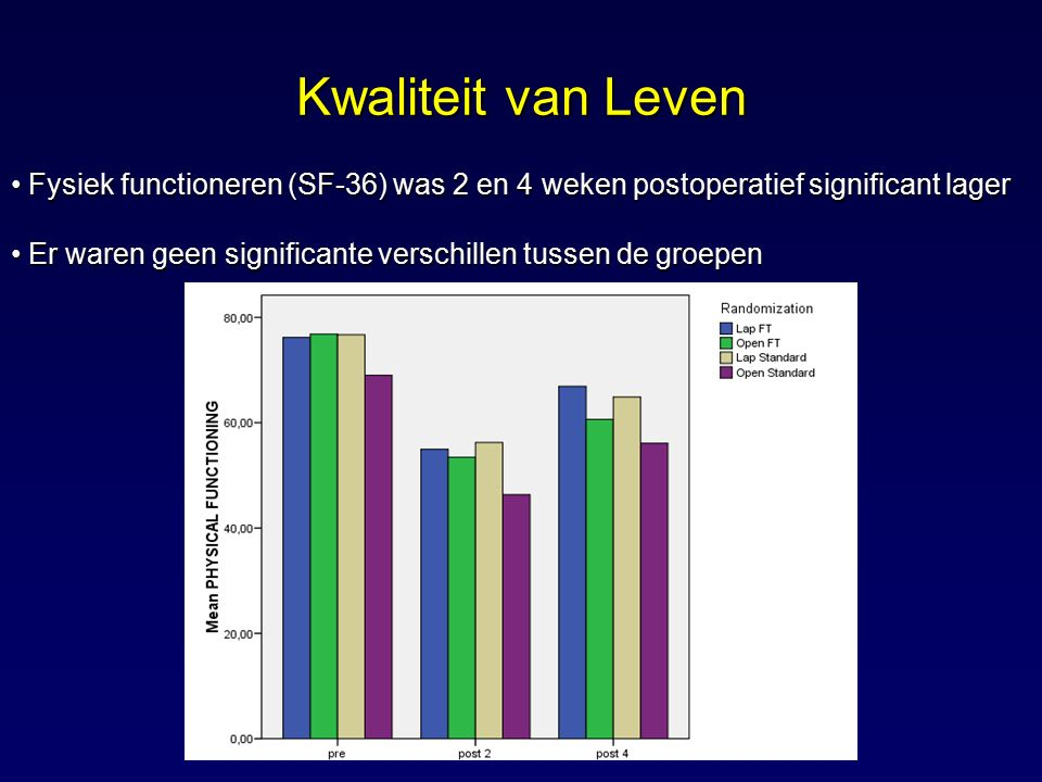 Kwaliteit van Leven Fysiek functioneren (SF-36) was 2 en 4 weken postoperatief significant lager.
