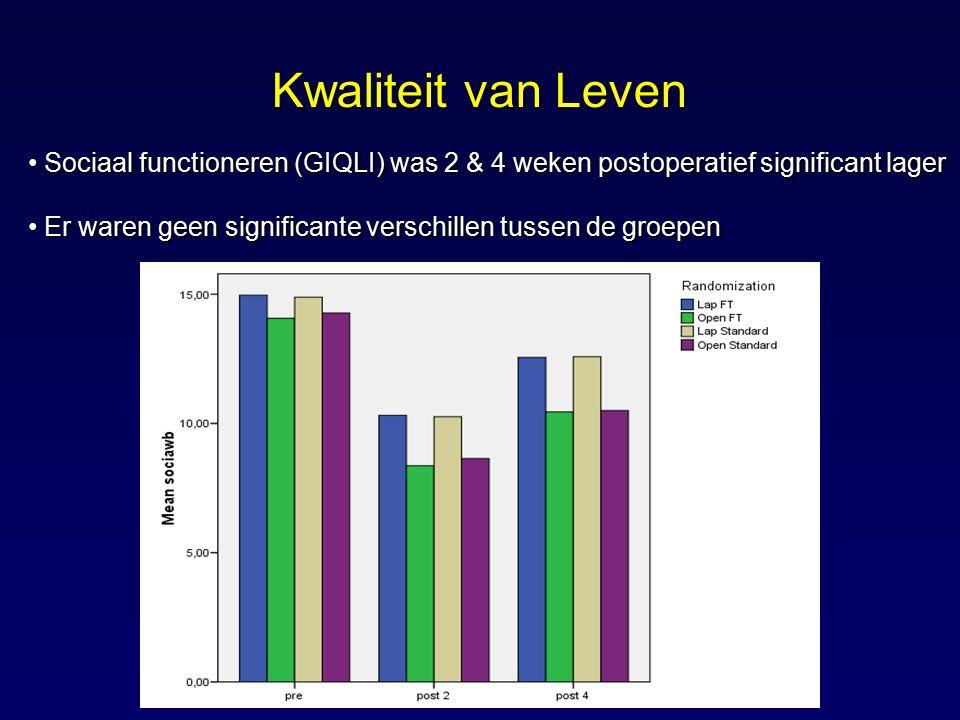 Kwaliteit van Leven Sociaal functioneren (GIQLI) was 2 & 4 weken postoperatief significant lager.