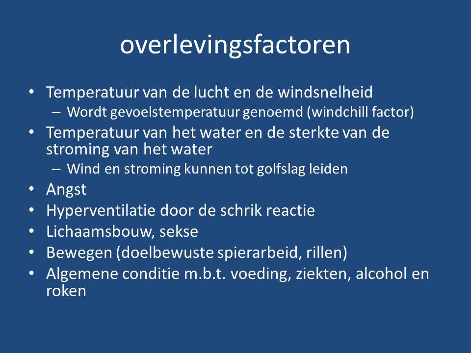 overlevingsfactoren Temperatuur van de lucht en de windsnelheid