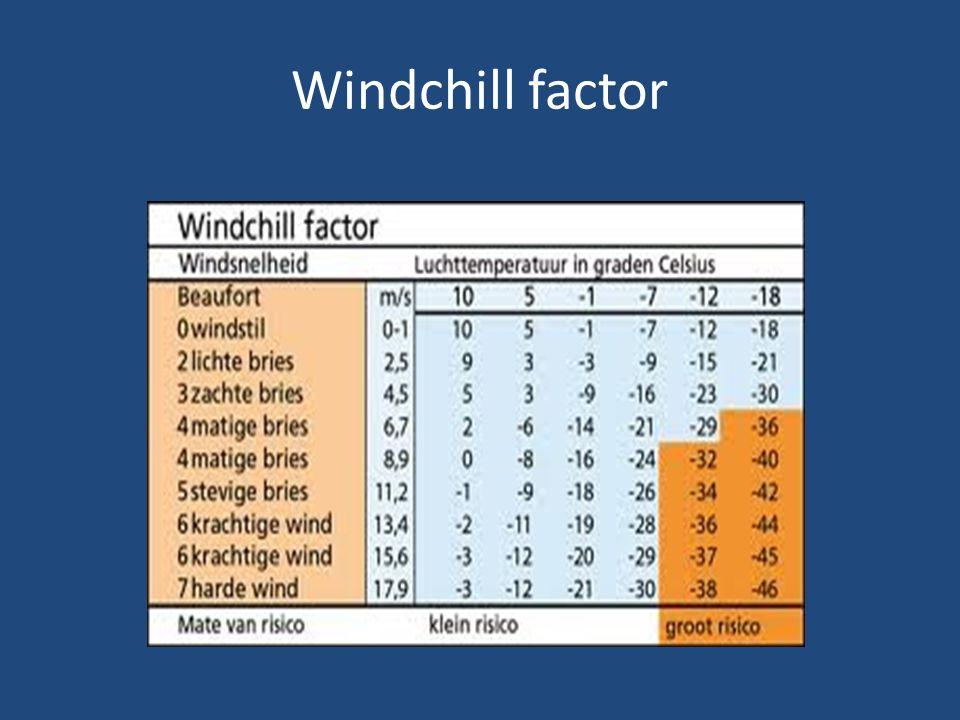 Windchill factor