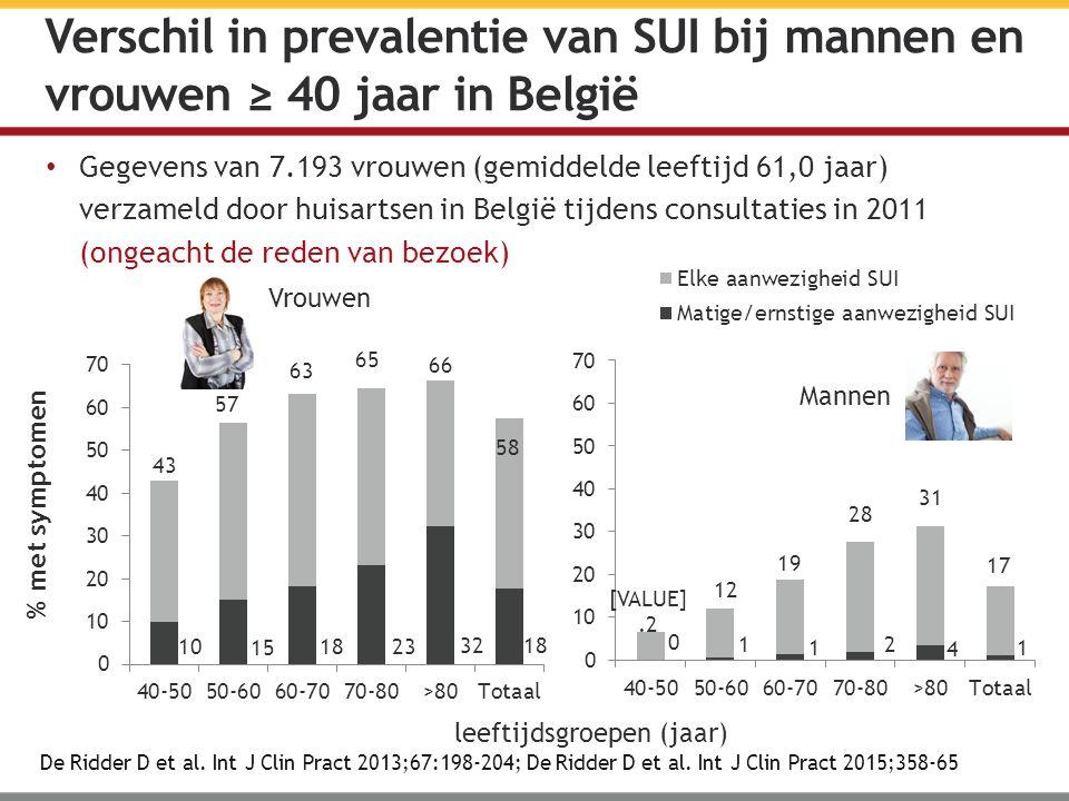 Verschil in prevalentie van SUI bij mannen en vrouwen ≥ 40 jaar in België