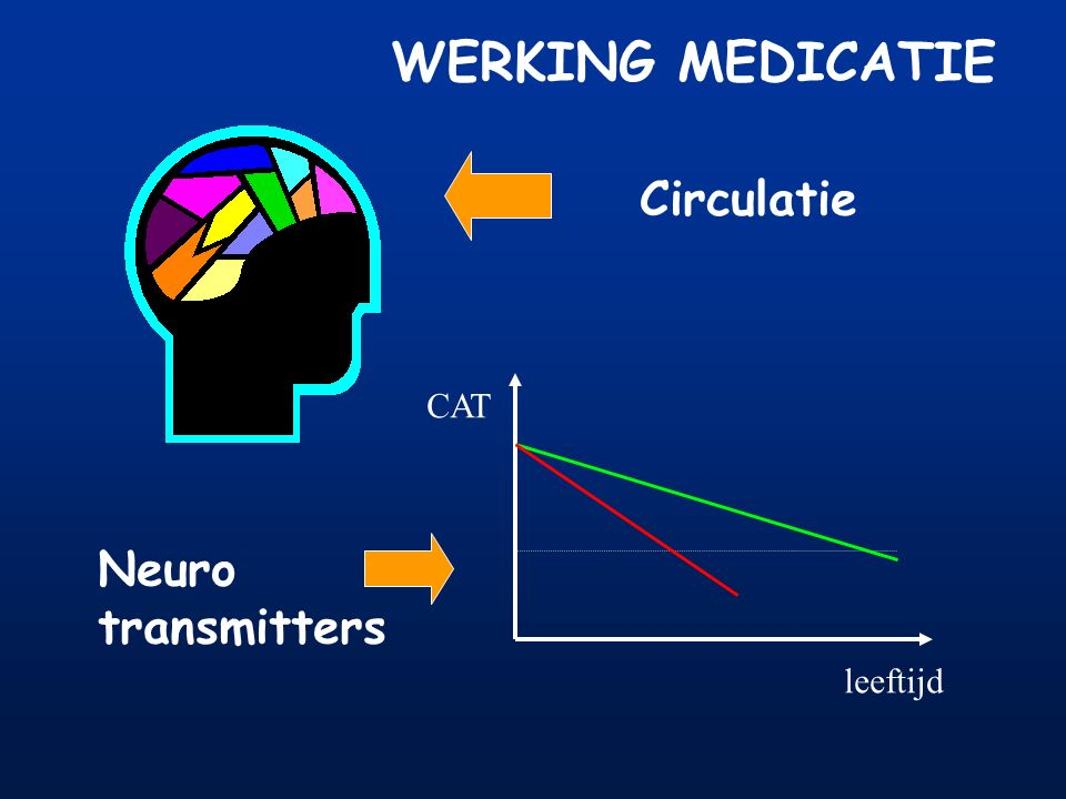 WERKING MEDICATIE Circulatie CAT Neuro transmitters leeftijd
