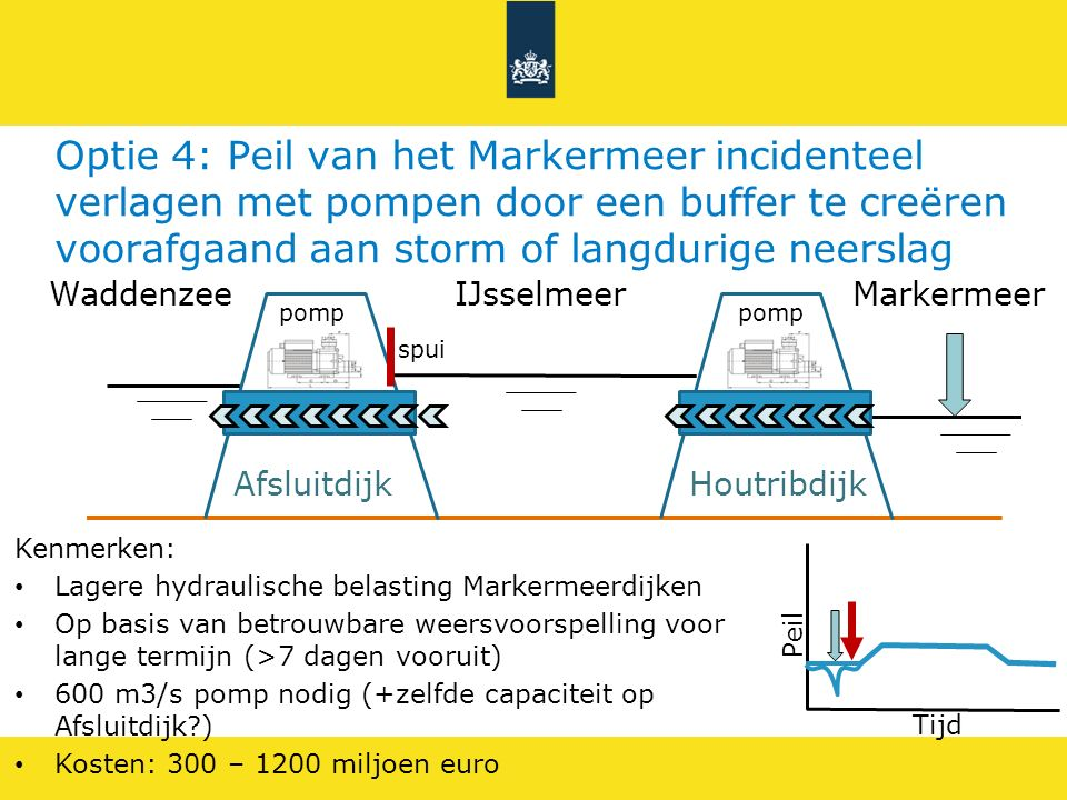 Optie 4: Peil van het Markermeer incidenteel verlagen met pompen door een buffer te creëren voorafgaand aan storm of langdurige neerslag