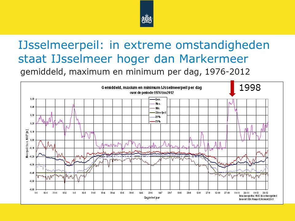 IJsselmeerpeil: in extreme omstandigheden staat IJsselmeer hoger dan Markermeer