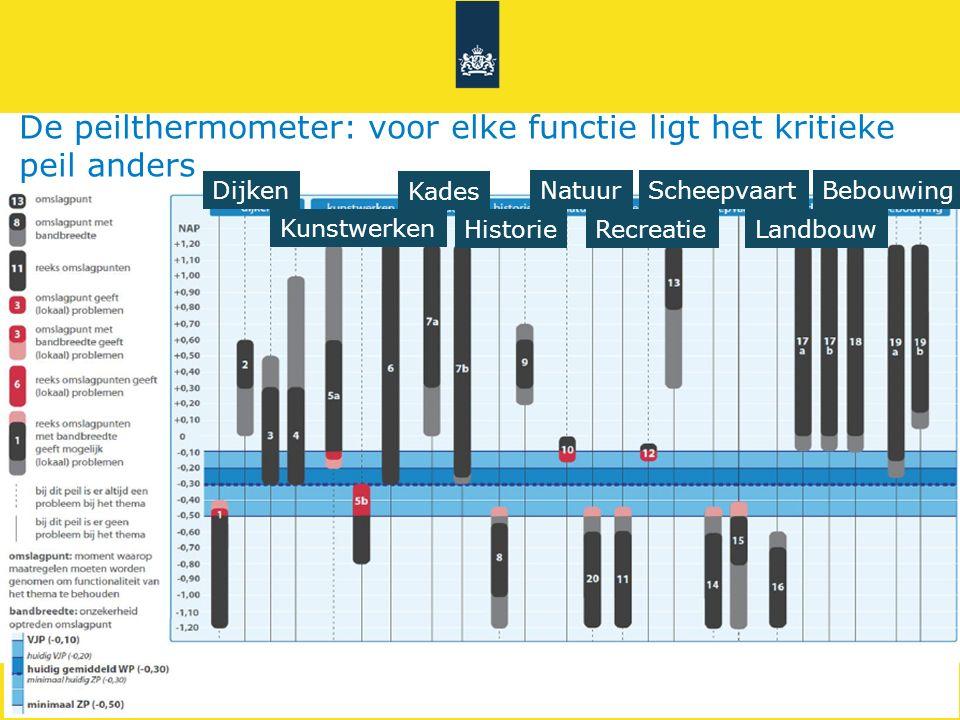 De peilthermometer: voor elke functie ligt het kritieke peil anders
