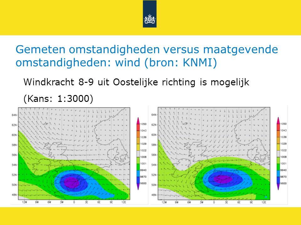 Gemeten omstandigheden versus maatgevende omstandigheden: wind (bron: KNMI)