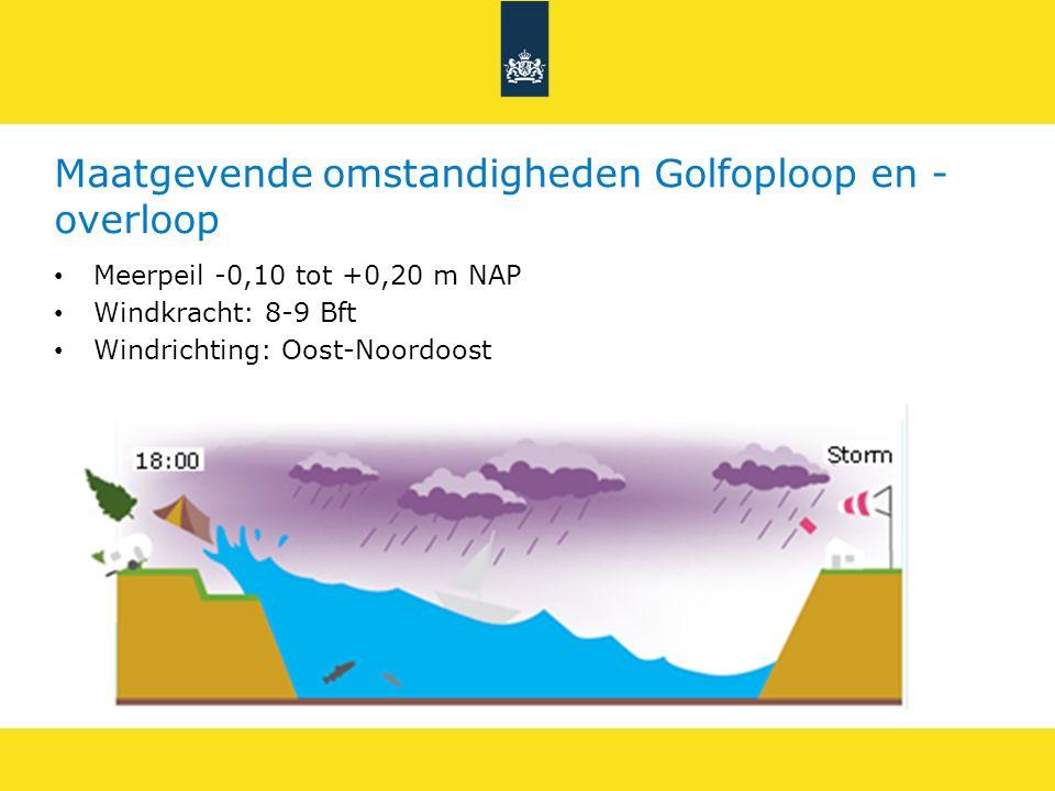 Maatgevende omstandigheden Golfoploop en -overloop
