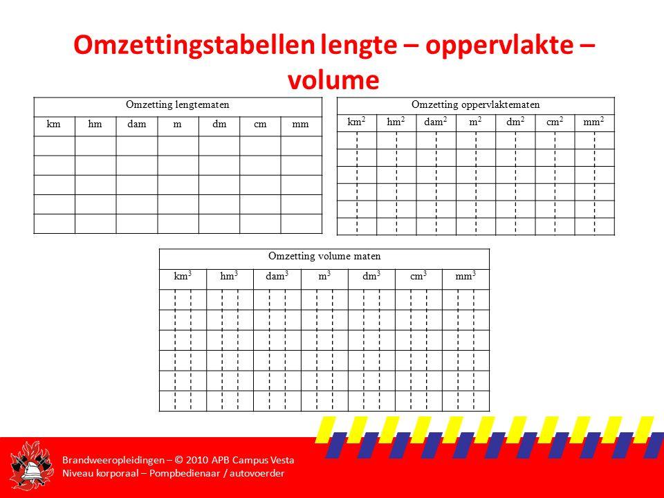 Omzettingstabellen lengte – oppervlakte – volume