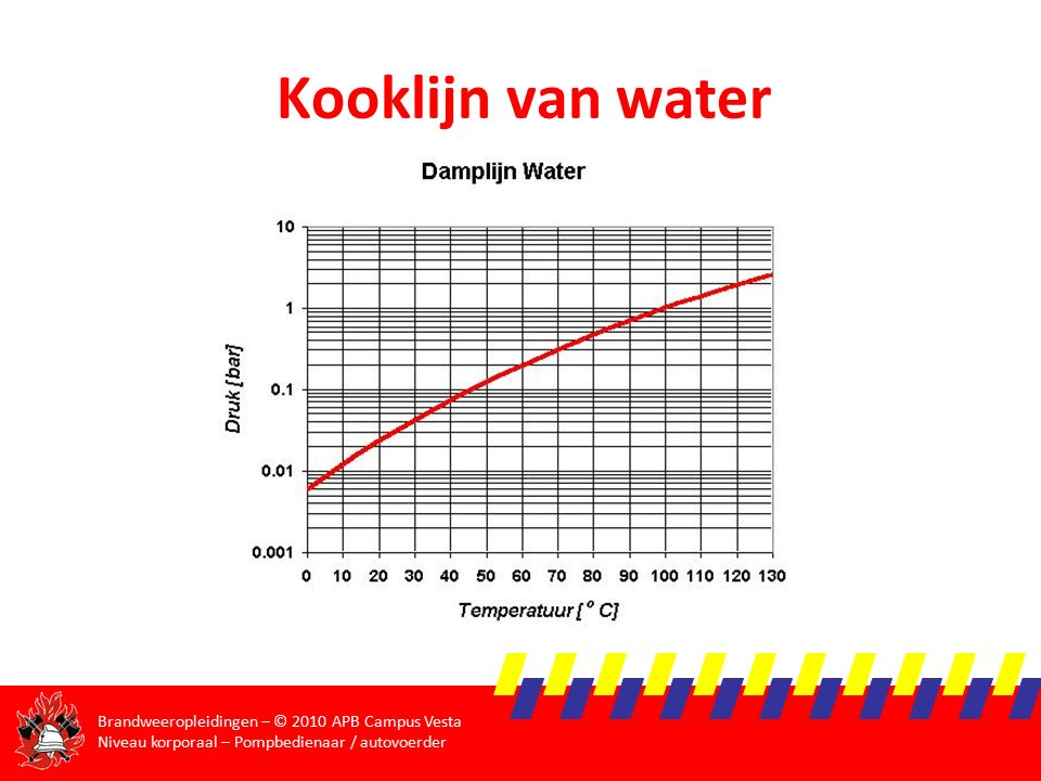 Kooklijn van water