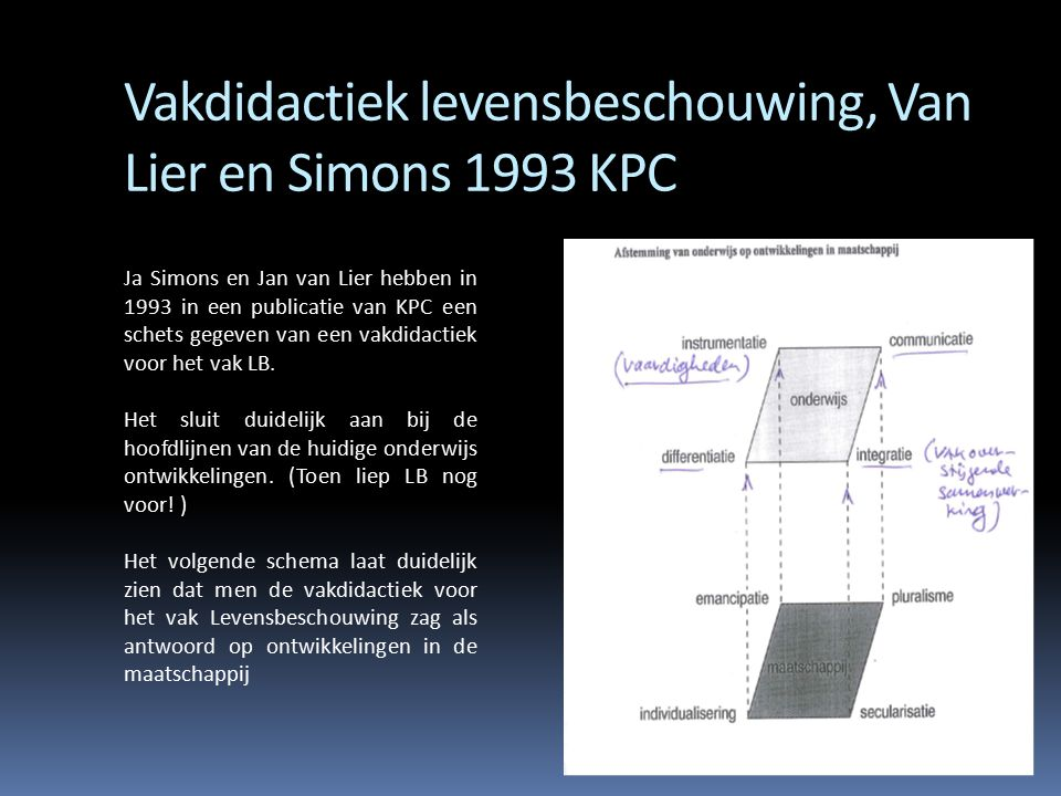 Vakdidactiek levensbeschouwing, Van Lier en Simons 1993 KPC