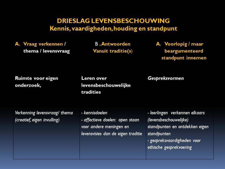 DRIESLAG LEVENSBESCHOUWING Kennis, vaardigheden, houding en standpunt