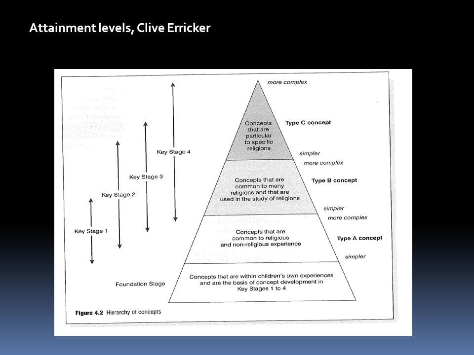 Attainment levels, Clive Erricker