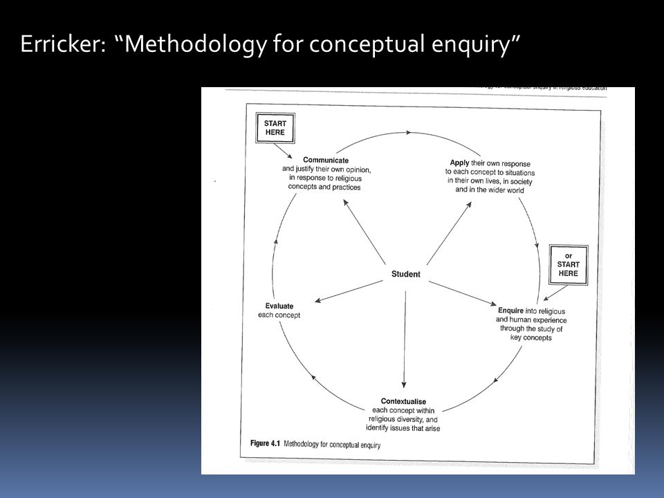 Erricker: Methodology for conceptual enquiry