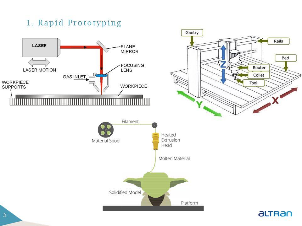 1. Rapid Prototyping Materiaal weghalen Materiaal toevoegen