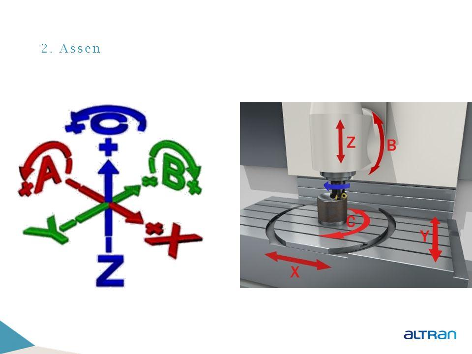 2. Assen 3 verplaatsings-assen 3 rotatie-assen