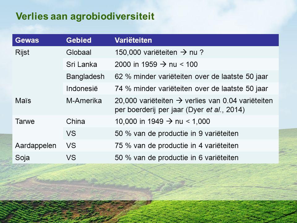 Verlies aan agrobiodiversiteit