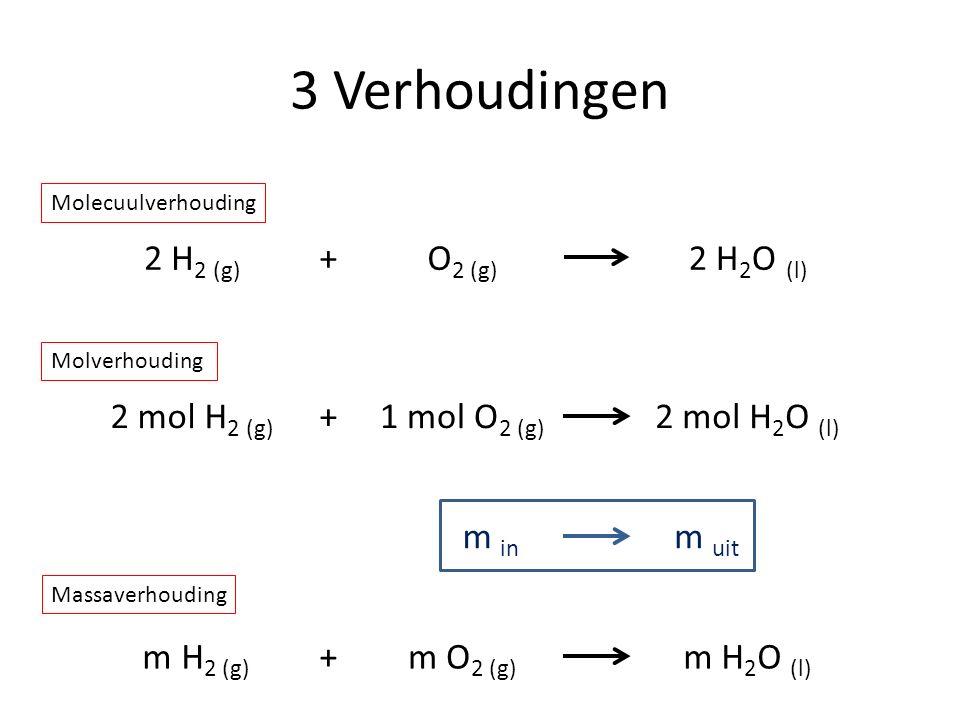 3 Verhoudingen 2 H2 (g) + O2 (g) 2 H2O (l) 2 mol H2 (g) + 1 mol O2 (g)