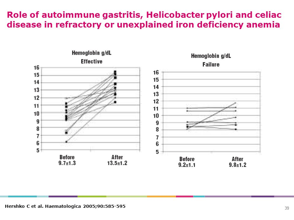 Role of autoimmune gastritis, Helicobacter pylori and celiac disease in refractory or unexplained iron deficiency anemia