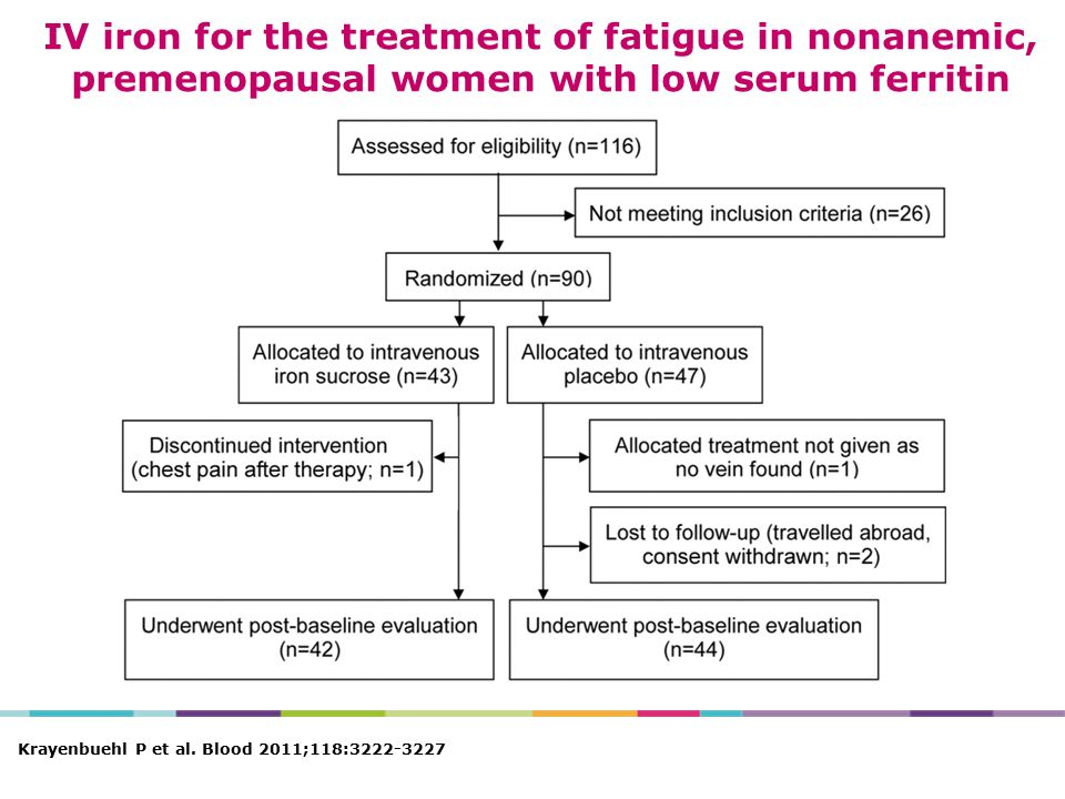 IV iron for the treatment of fatigue in nonanemic, premenopausal women with low serum ferritin