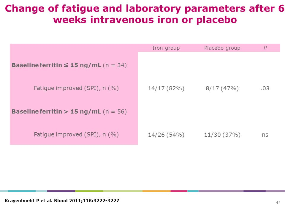 Change of fatigue and laboratory parameters after 6 weeks intravenous iron or placebo