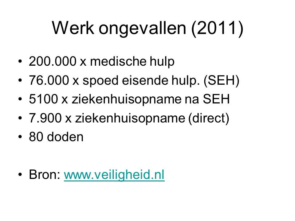 Werk ongevallen (2011) 200.000 x medische hulp