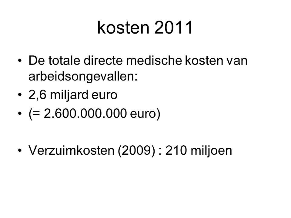 kosten 2011 De totale directe medische kosten van arbeidsongevallen: