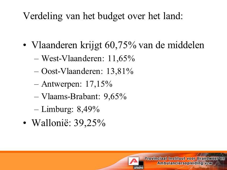 Verdeling van het budget over het land: