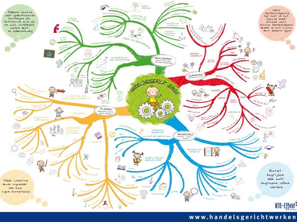Mindmap HGW www.nto-effekt.nl