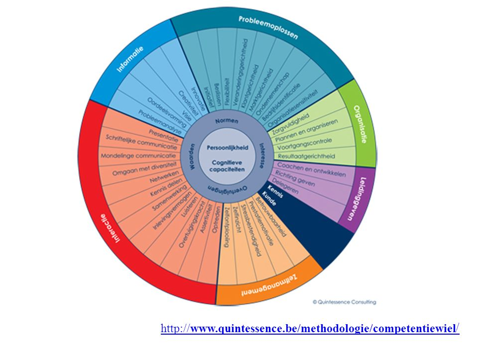 http://www.quintessence.be/methodologie/competentiewiel/