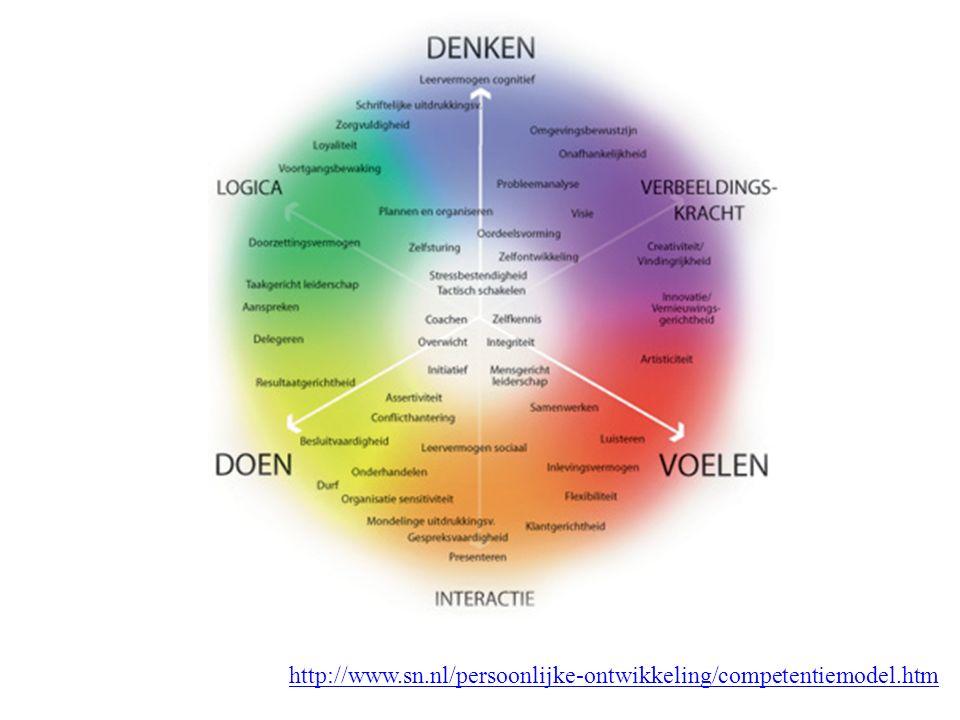 http://www.sn.nl/persoonlijke-ontwikkeling/competentiemodel.htm