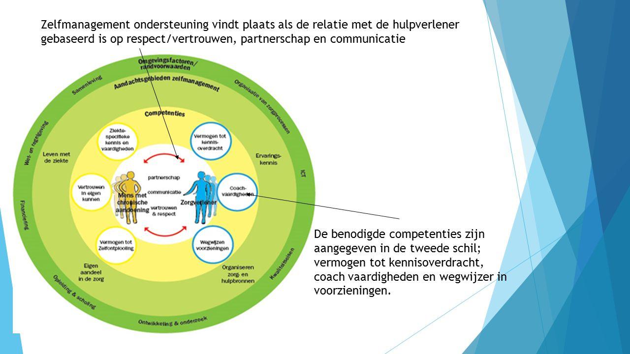 Zelfmanagement ondersteuning vindt plaats als de relatie met de hulpverlener gebaseerd is op respect/vertrouwen, partnerschap en communicatie