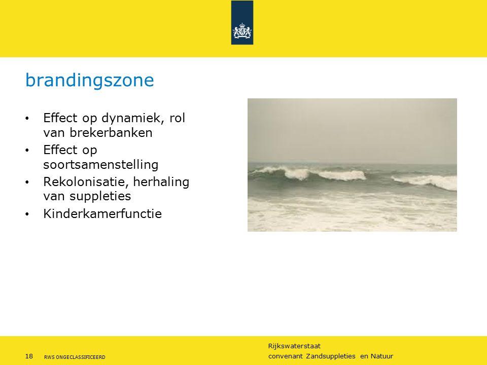 brandingszone Effect op dynamiek, rol van brekerbanken