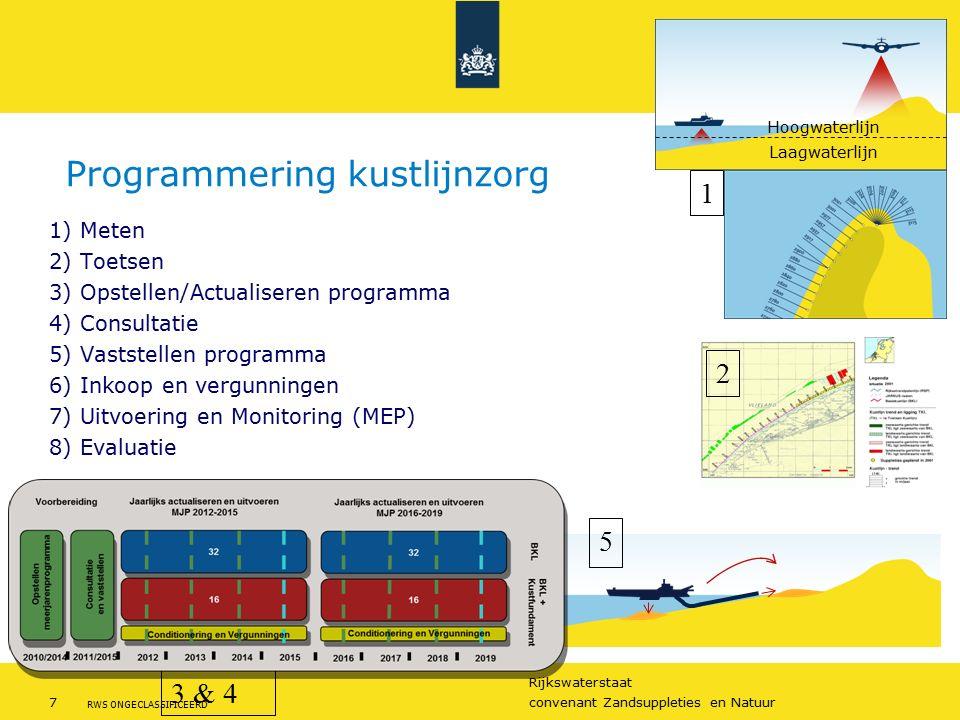 Programmering kustlijnzorg