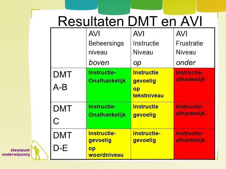 Resultaten DMT en AVI DMT A-B C D-E AVI boven op onder Beheersings