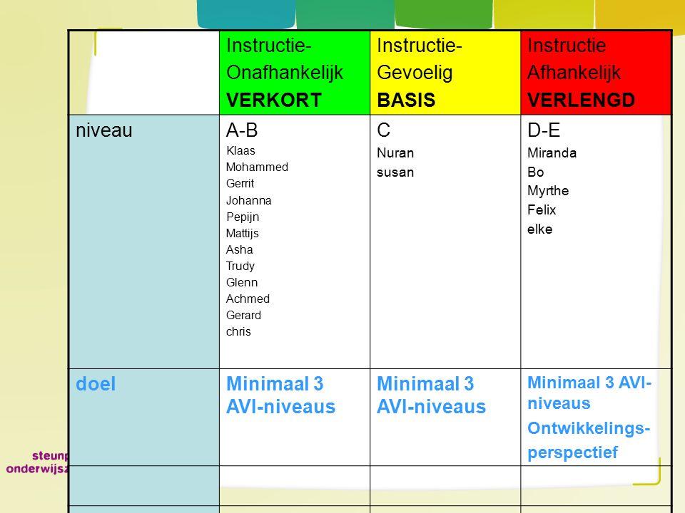 Instructie- Onafhankelijk VERKORT Gevoelig BASIS Instructie