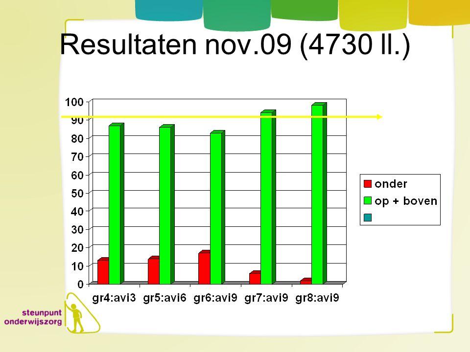 Resultaten nov.09 (4730 ll.)