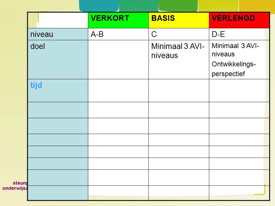 VERKORT BASIS VERLENGD niveau A-B C D-E doel Minimaal 3 AVI-niveaus