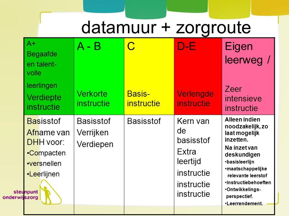 datamuur + zorgroute A - B C D-E Eigen leerweg / Verdiepte instructie