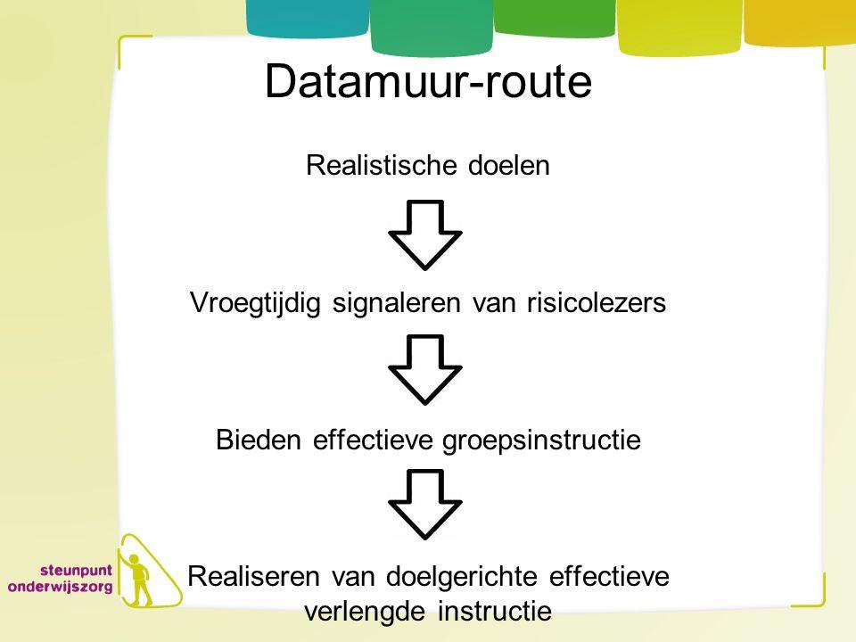 Datamuur-route Realistische doelen