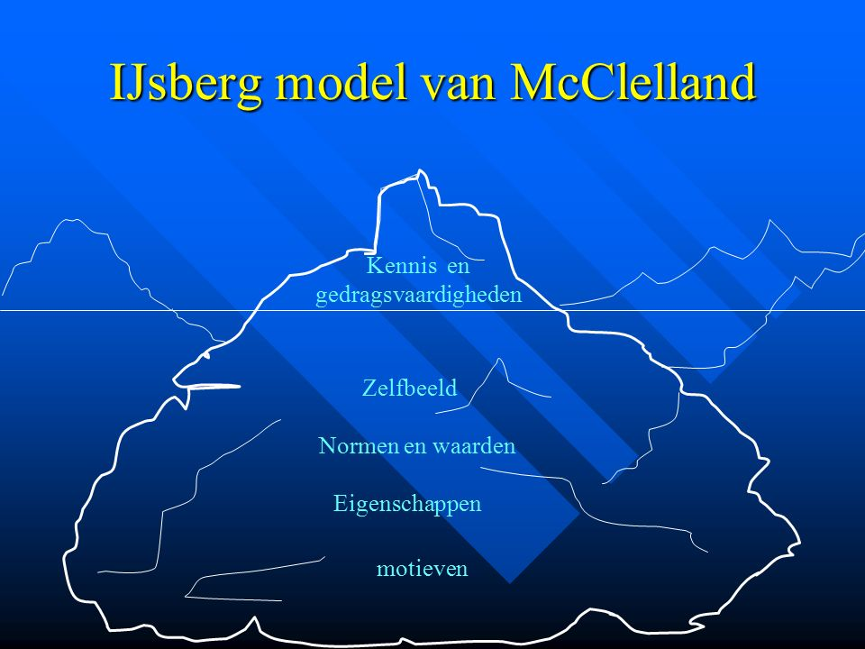 IJsberg model van McClelland