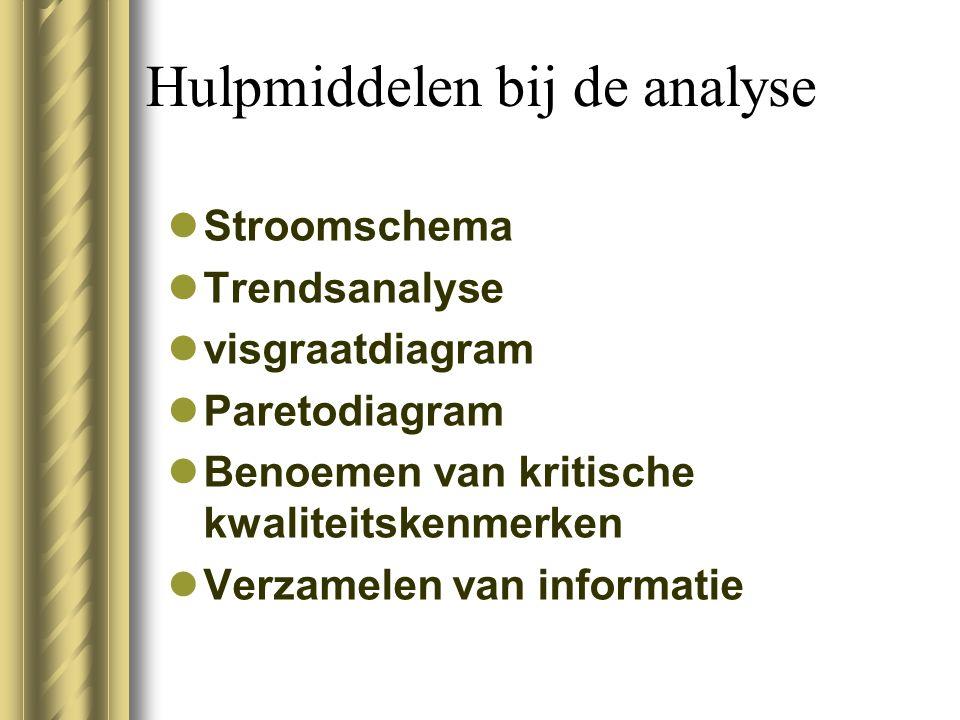 Hulpmiddelen bij de analyse