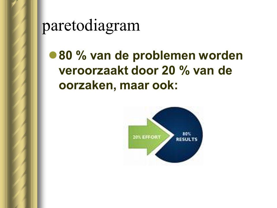 paretodiagram 80 % van de problemen worden veroorzaakt door 20 % van de oorzaken, maar ook:
