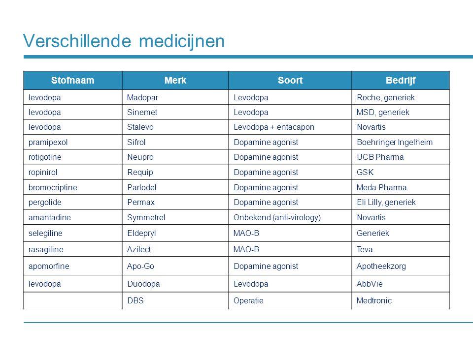 Verschillende medicijnen