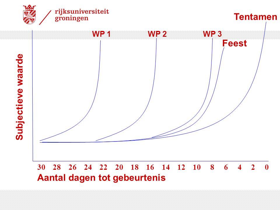 Tentamen Feest Subjectieve waarde WP 1 WP 2 WP 3