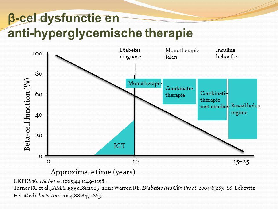 β-cel dysfunctie en anti-hyperglycemische therapie