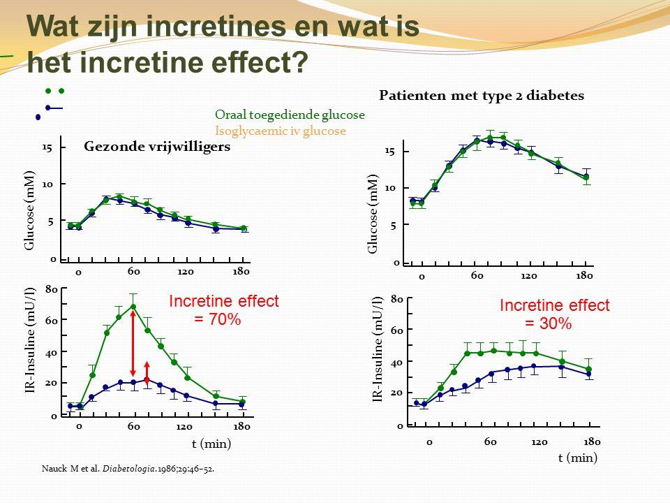 Wat zijn incretines en wat is het incretine effect
