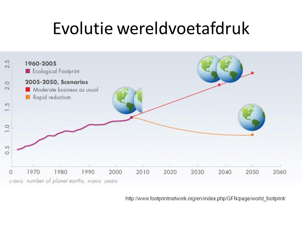 Evolutie wereldvoetafdruk